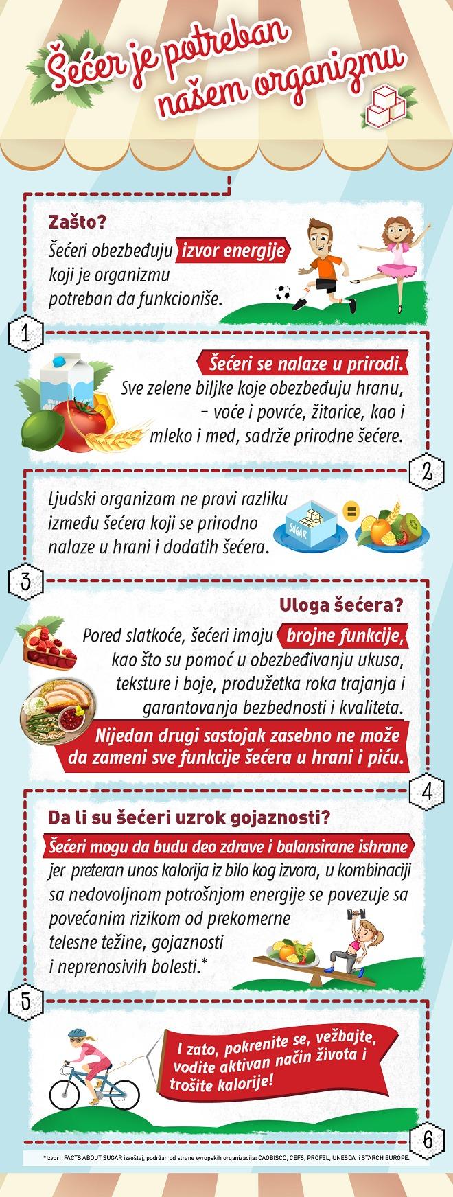 Infografik - Šećer je potreban našem organizmu