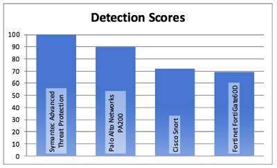 Symantec Advanced Threat Protection – ATP
