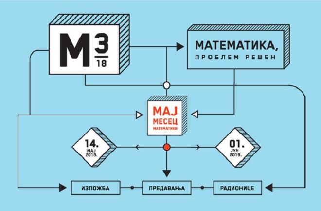 7. Maj mesec matematike