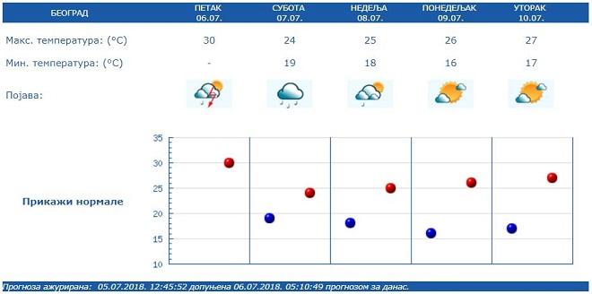 RHMZ: Najavljene padavine