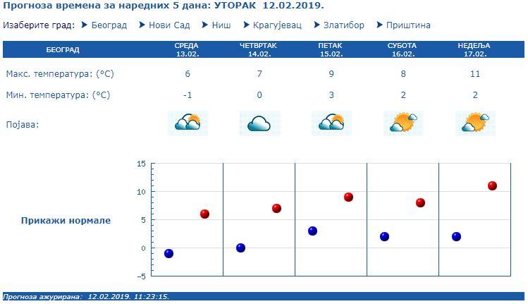 Vremenska prognoza za praznik i vikend
