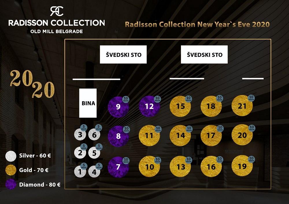 Doček Nove godine 2020: Hotel Radisson Collection Old Mill Belgrade