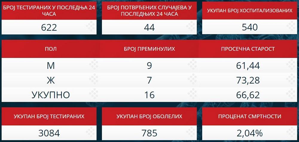 Statistika zaraženih u Srbiji - 30. mart 2020