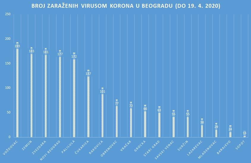 Broj zaraženih virusom korona u Beogradu, 19. april 2020.