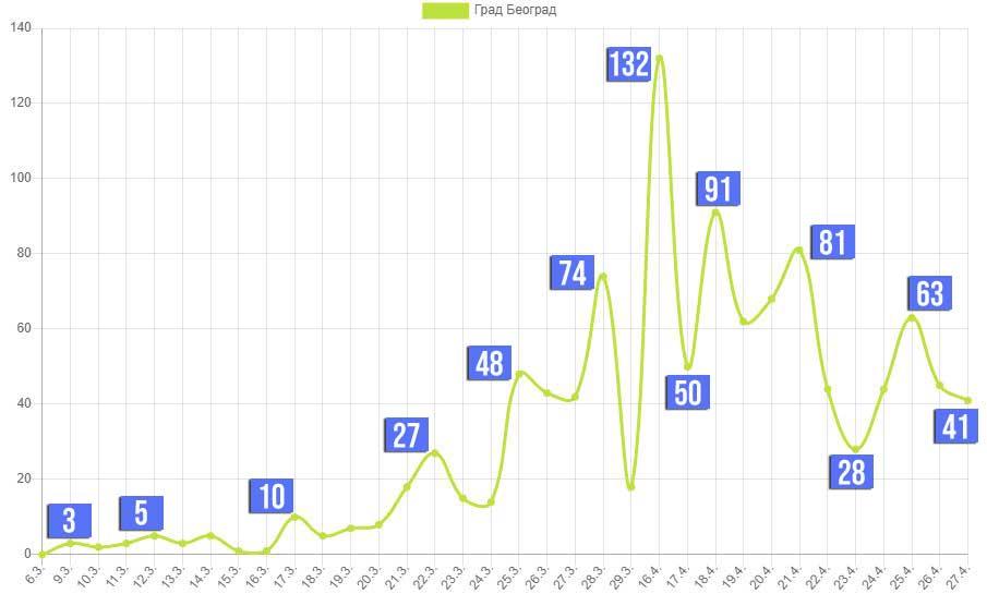 Broj zaraženih virusom korona u Beogradu (6. mart - 27. april 2020)