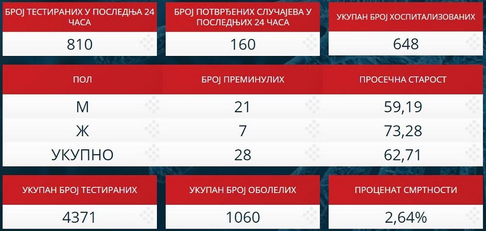 Statistika zaraženih u Srbiji - 1. april 2020