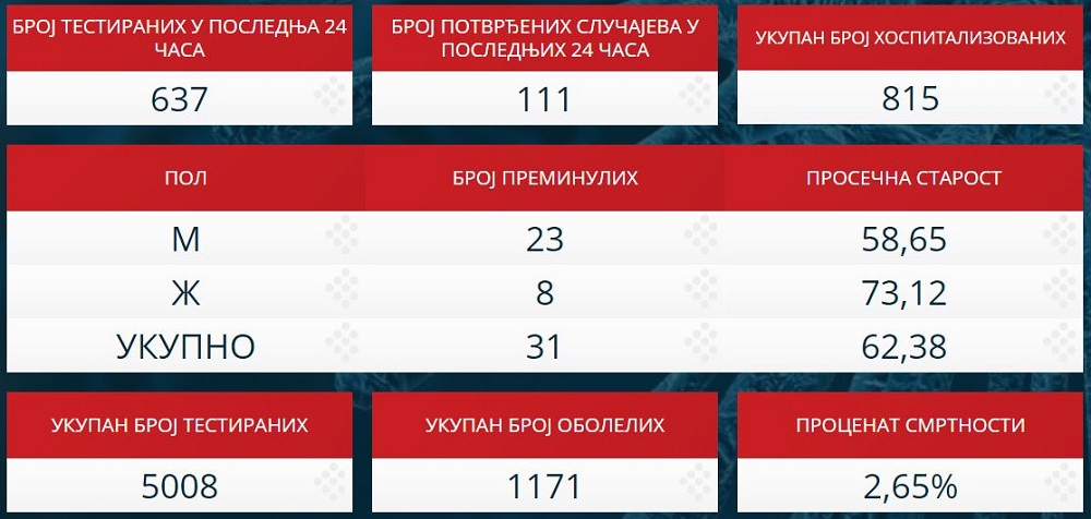 Statistika zaraženih u Srbiji - 2. april 2020