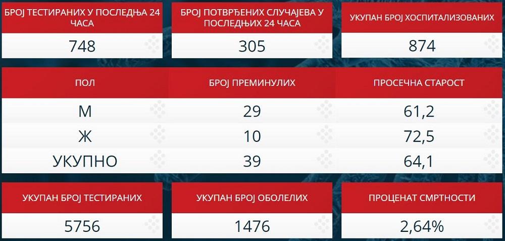 Statistika zaraženih u Srbiji - 3. april 2020.