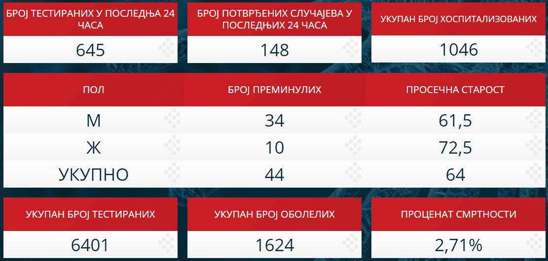 Statistika zaraženih u Srbiji - 4. april 2020.