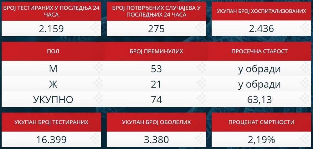 Statistika zaraženih u Srbiji - 11. april 2020.