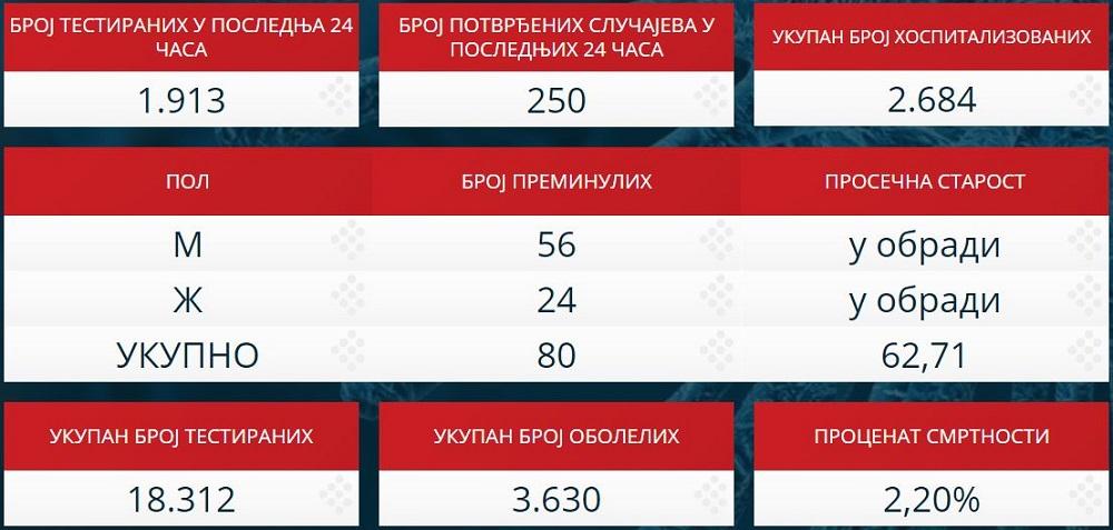 Statistika zaraženih u Srbiji - 12. april 2020.