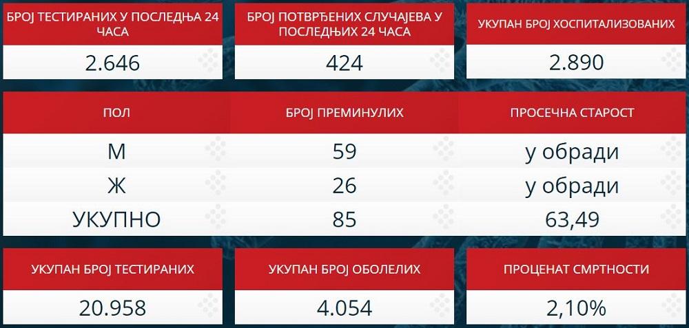 Statistika zaraženih u Srbiji - 13. april 2020.
