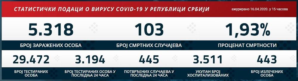 Statistika zaraženih u Srbiji - 16. april 2020.