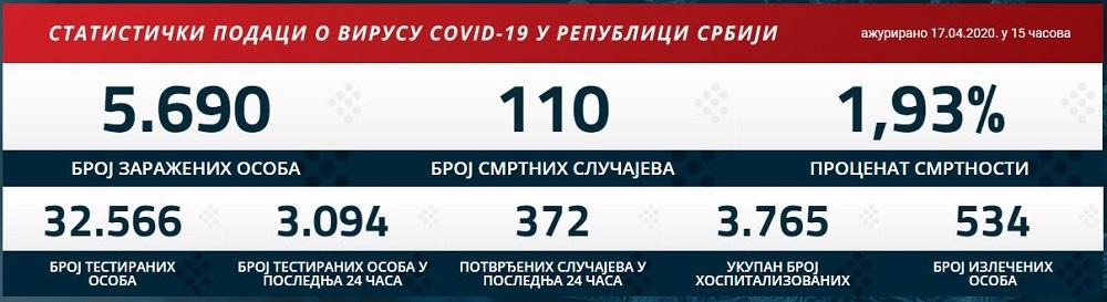 Statistika zaraženih u Srbiji - 17. april 2020.
