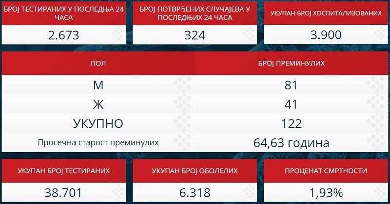 Statistika zaraženih u Srbiji - 19. april 2020.