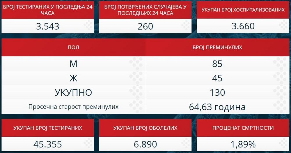 Statistika zaraženih u Srbiji - 21. april 2020.