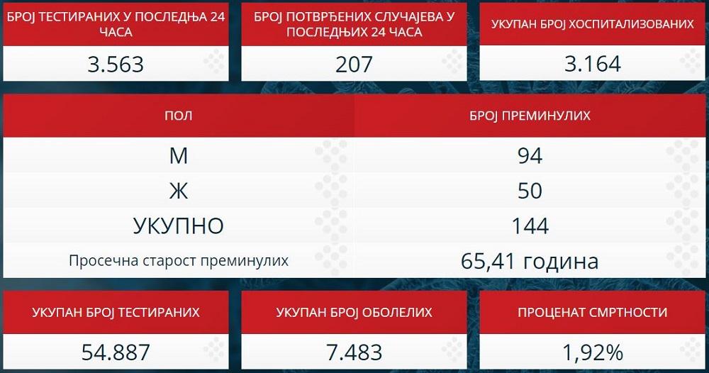 Statistika zaraženih u Srbiji - 24. april 2020.