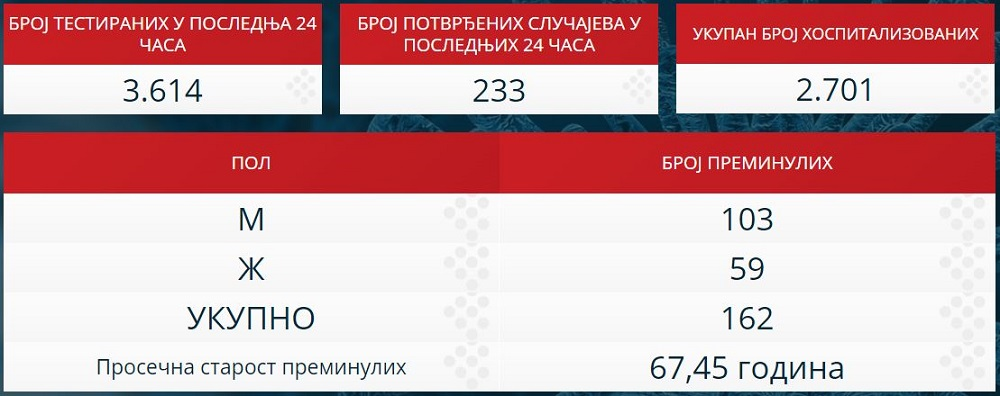 Statistika zaraženih u Srbiji - 27. april 2020.