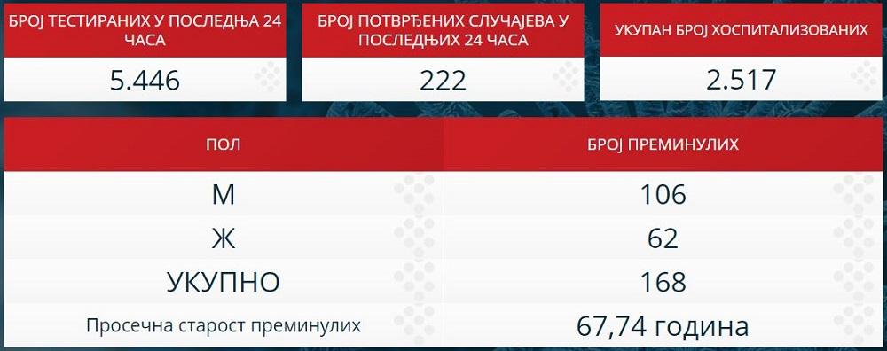 Statistika zaraženih u Srbiji - 28. april 2020.