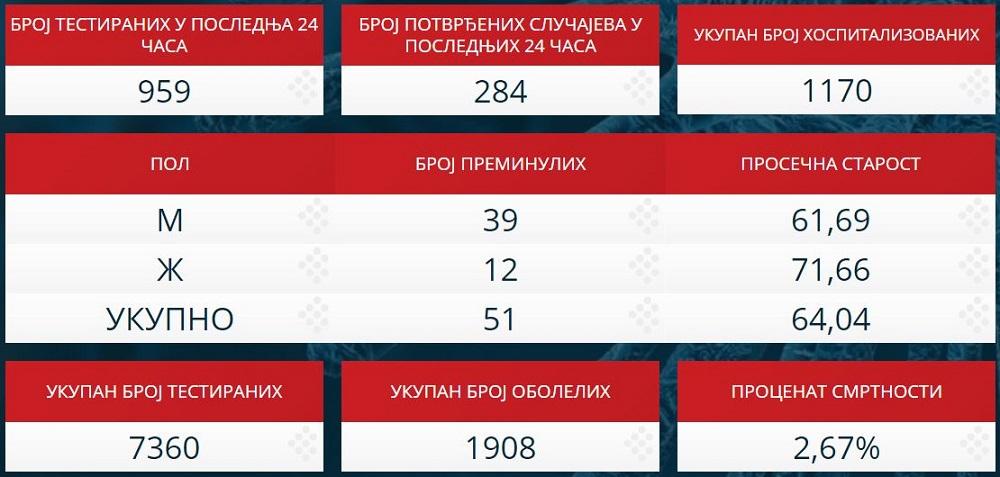 Statistika zaraženih u Srbiji - 5. april 2020.