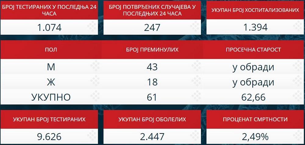 Statistika zaraženih u Srbiji - 7. april 2020.