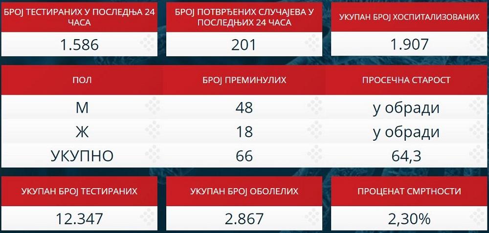 Statistika zaraženih u Srbiji - 9. april 2020.
