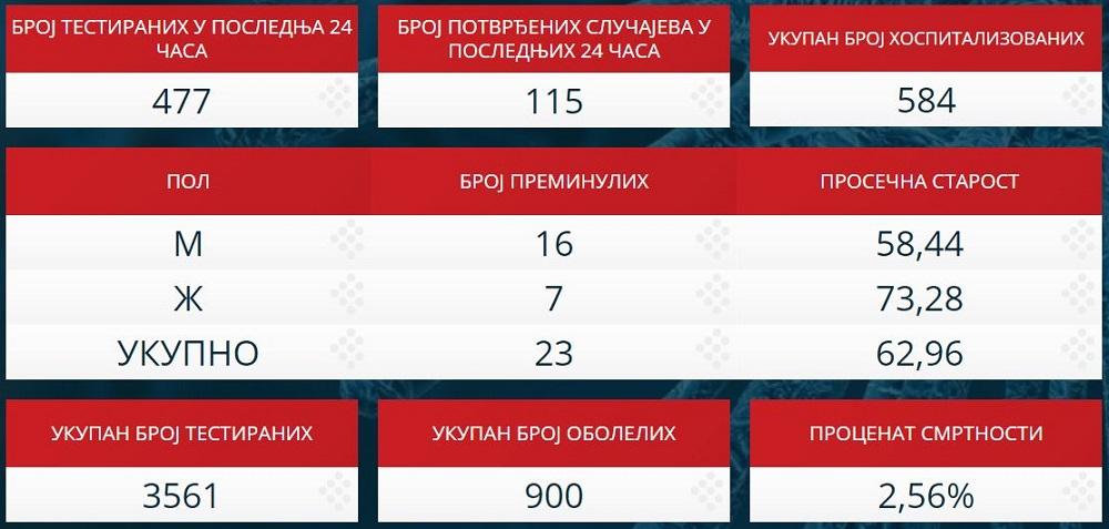 Statistika zaraženih u Srbiji - 31. mart 2020