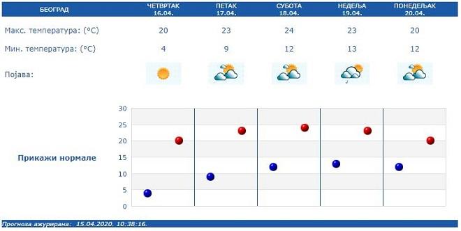 Vremenska prognoza od 15. do 20. aprila 2020. (izvor: hidmet.gov.rs)