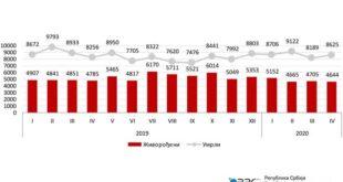 U Srbiji u aprilu 2020. umrlo 369 ljudi više nego u istom mesecu prošle godine