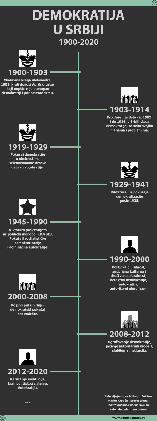 Demokratija u Srbiji, 1900-2020. - infografika (infografika: danubeogradu.rs / NM)