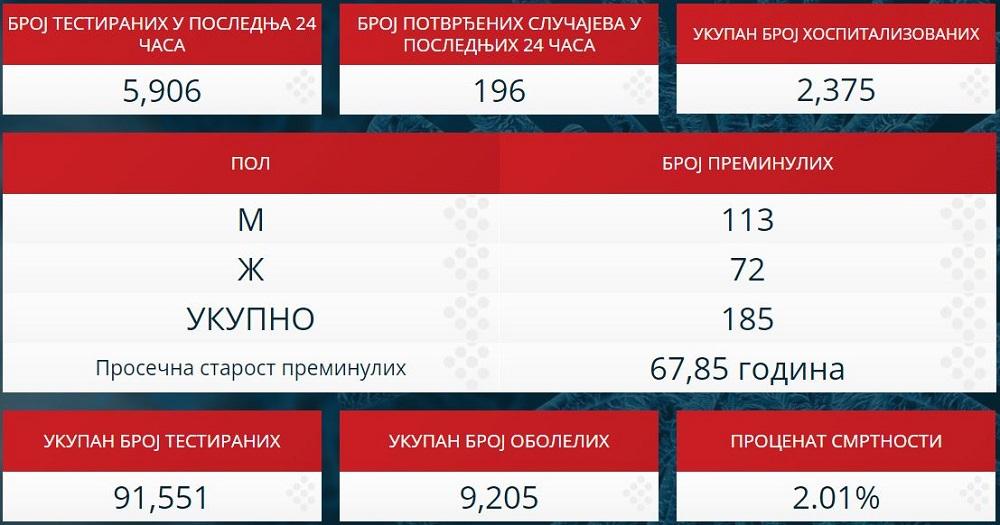 Statistika zaraženih u Srbiji - 1. maj 2020.
