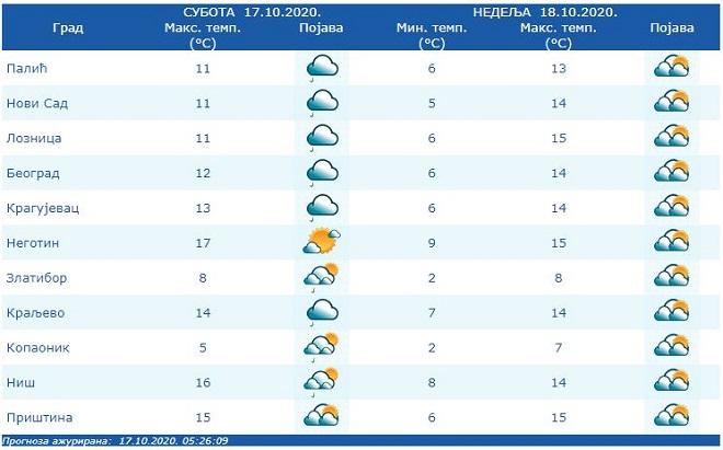 Vremenska prognoza - 17. i 18. oktobar 2020. (izvor: RHMZ)