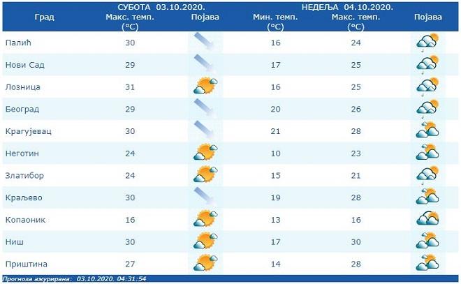 Vremenska prognoza - 3. i 4. oktobar 2020