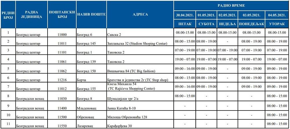 Radno vreme - pošte u Beogradu (30. april - 4. maj 2021)
