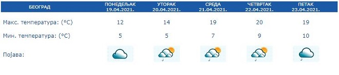Vremenska prognoza, 19-23. april 2021. (izvor: RHMZ)