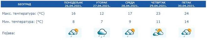 Vremenska prognoza - 26. april 2021. (izvor: RHMZ)