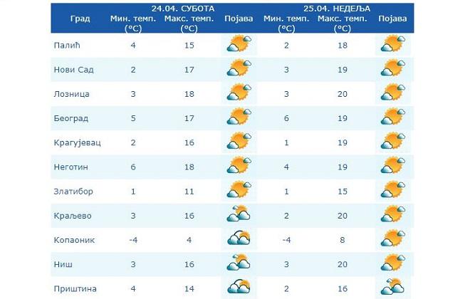 Vremenska prognoza za vikend (izvor: RHMZ)