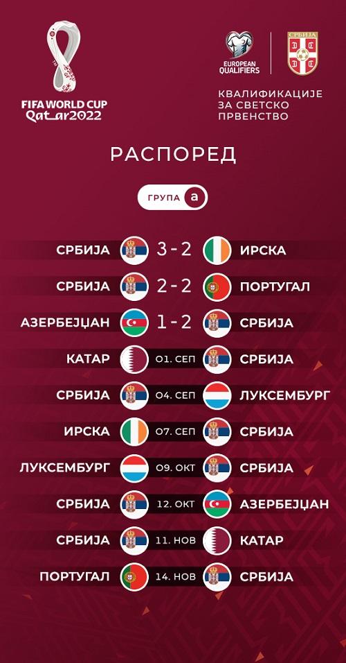 Srbija: mečevi u kvalifikacijama za SP 2022.