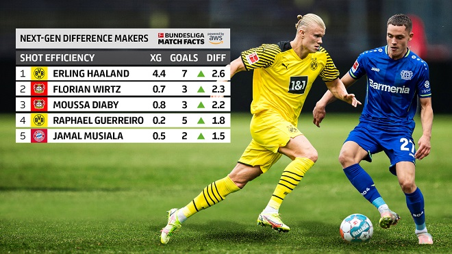 Bundesliga 2021/22: Najprecizniji igrači do 24. septembra 2021.