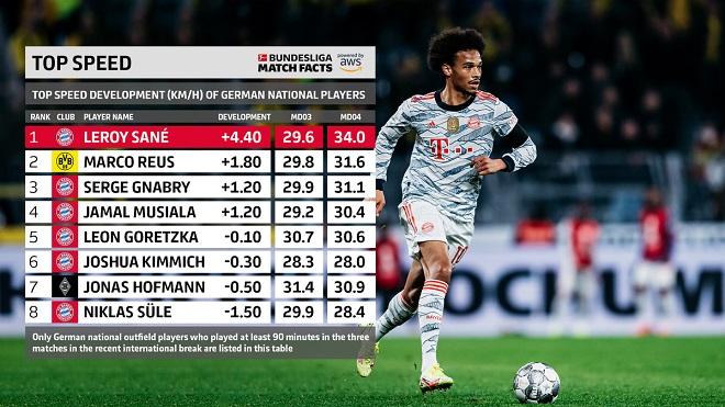Bundesliga - najbrži fudbaleri