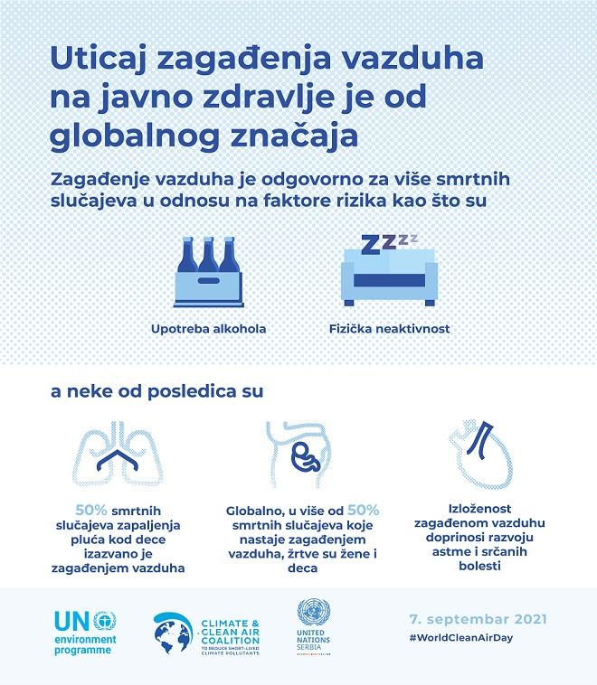 Da li znate... da se milion domaćinstava u Srbiji greje na ugalj ili drva (ilustracija: UN u Srbiji / detalj)