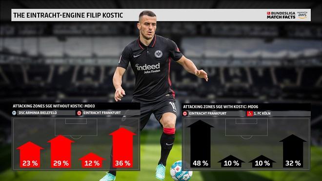 Bundesliga - statistika: Kako napada Ajntraht sa i bez Filipa Kostića